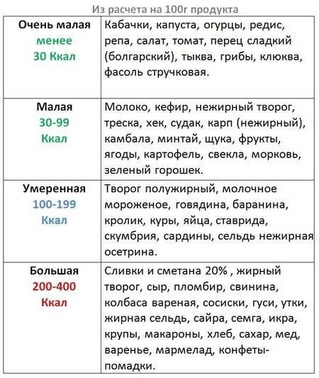 Упрощенная таблица калорийности